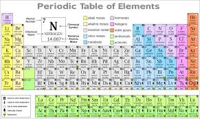 Parts Of Periodic Table Kids Science Periodic Table Of Elements