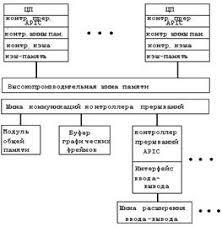 Курсовая работа Многопроцессорные системы Операционные системы  Рис 2 Архитектура многопроцессорной системы