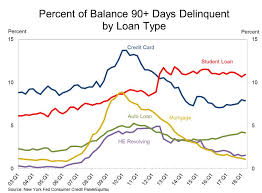 Student Loan Delinquency Rate Chart These Charts Capture Just How Out Of Control Student Debt Is