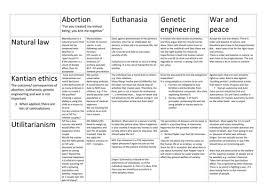 essay on kantian ethics immanuel kant  essay on kantian ethics