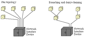 doing your own telephone wiring star topology versus branching and daisy chain