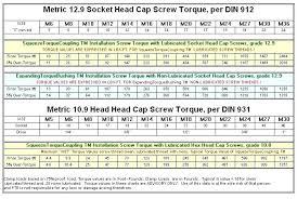 Socket Head Cap Screw Grades Stemcellsmelbourne Co