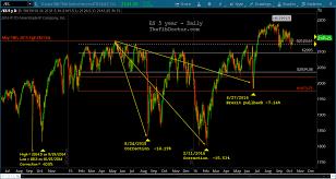 S P 500 Futures Es Macro Technical Chart Perspective