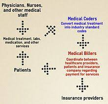 Appropriate coding of the medical condition diagnosed is important for claims processing followed by the release of payments from the insurance providers. Medical Billing Wikipedia
