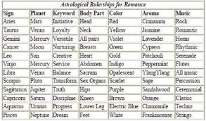 Love Chart Relationships Zodiac And Signs Compatibility