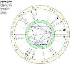 Che Guevara Natal Chart C I A Twelfth Zone Part 2 The Birth Of A New Cycle The