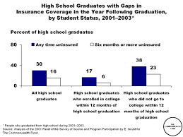 High School Graduation Year Chart High School Graduates With Gaps In Insurance Coverage In The