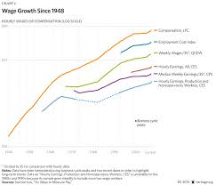 Stagnant Wages What The Data Show The Heritage Foundation