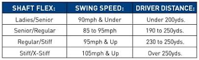 Club Head Speed Shaft Flex Chart Specific Driver Shaft Flex Iron Distance Chart 6 Iron Swing
