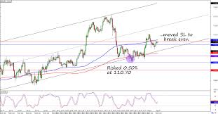 Long Usd Jpy Risk Free Ahead Of Nfp Babypips Com