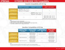 Easton Cassette Body Compatibility Chart 2019