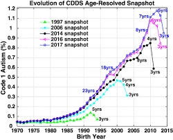 Autism Rise Chart California Autism Prevalence Trends From 1931 To 2014 And
