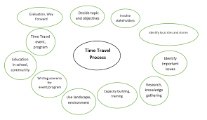 Time Travel Pics Briging Ages The Time Travel Method