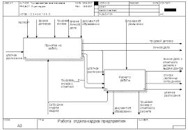 Курсовая работа Разработка автоматизированной информационной  Схема as is