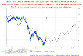 Ice Brent Crude Live Chart Live Charts Related To Energy_these Charts Are Updated As