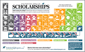best images about college scholarship and application info and 17 best images about college scholarship and application info and tips on college application essay college grants and college application