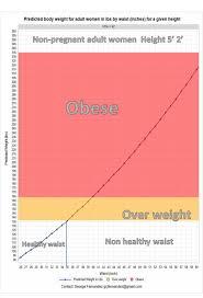 Height Weight Waist Size Chart Rss_sample Healthy Waist Size Chart For A Female 62 Height