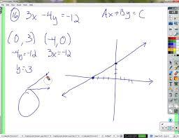slope intercept form linear equation