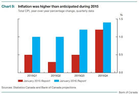 Democracy Gone Astray Canada Gas Prices Vs Oil Prices Show