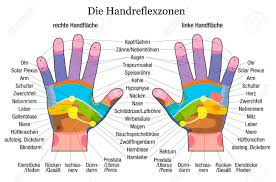 Hand Reflexology Chart With Accurate Description Of The Corresponding