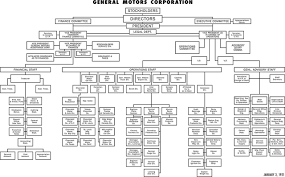 Gm Brand Hierarchy Chart Actual Center Of Detroit Method Management And