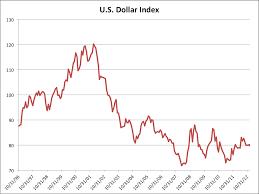 Us Dollar 10 Year Chart British Pound Japanese Yen