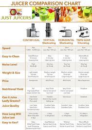 Juice Extractor Comparison Chart Juicer Buyers Guide Just Juicers