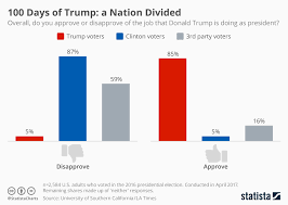 Trump Chart Chart 100 Days Of Trump A Nation Divided Statista