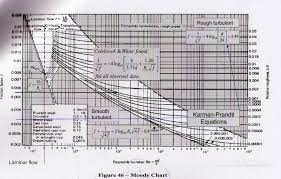 Moody Chart Calculator Chemical Files Friction Factor Confusion
