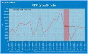 Key Economic Indicators Of United Arab Emirates