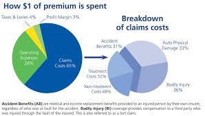 for bodily injury tort claims the average cost in ontario is 157 133 while it is only 50 020 in alberta the insurer also noted