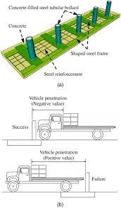 Bollard Foundation Design Improved Design Limit For Antiram Bollard Systems Subjected