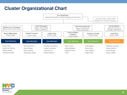 Nyc Sca Organization Chart Ppt Division Of School Support And Instruction Overview