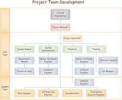 Team Organizational Chart Organizational Chart Flow Chart