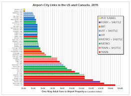Airport Express Fare Chart Is Torontos Air Rail Link The Priciest In North America