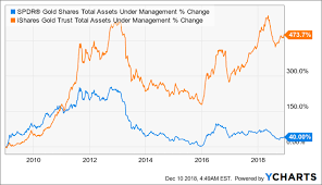 Gld Vs Gold Price Chart Physical Gold Vs Paper Gold What Should You Buy Seeking
