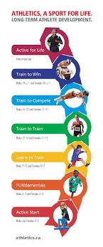 Ltad Athletics Canada