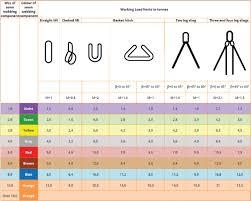 Textile Lifting Slings Slingtek W L L