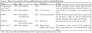 Albumin In Critically Ill Patients Controversies And