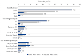 Asset Allocation Chart 2018 Objectivity Amid Volatility Vaneck
