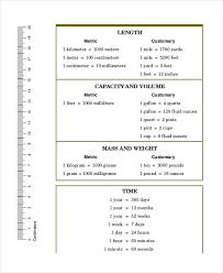 Chemistry Metric Conversion Chart Printable Metric Conversion Chemistry Online Charts Collection