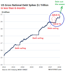 National Debt By Year Chart 2018 Us Gross National Debt Spikes 1 Trillion In Less Than 6