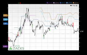 Sandstorm Gold Chart Sandstorm Gold Sand Reports Earnings Next Week What