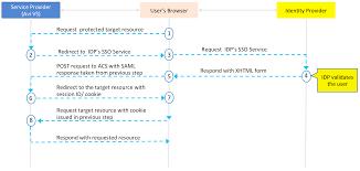Saml Authentication Avi Vantage As Service Provider For Saml Authentication