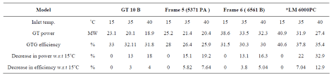 performance of various gas turbine models with respect to inlet air temperature