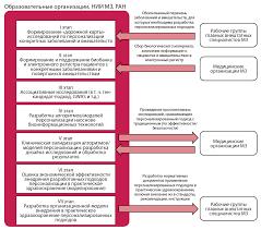 stages of development and implementation of personalized medicine  Этапы внедрения технологий персонализированной медицины в клиническую практику