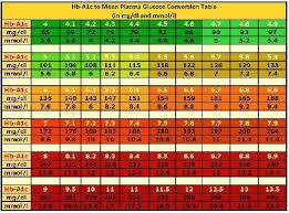Gestational Diabetes Blood Sugar Levels Chart Uk Diabetes