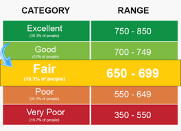 Credit Score Chart 2018 Credit Score Ranges And Their Meaning Credit Warriors