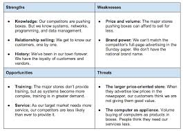 Sample Of Strength And Weaknesses How To Do A Swot Analysis For Better Strategic Planning Bplans