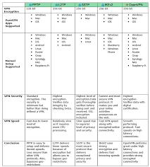 Comparison Of Various Vpn Protocols